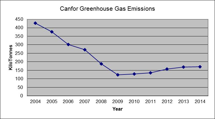 Carbon footprint - Increase greenhouse production cost free trick ...